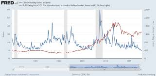 Gold Price Rallies As China Fears Minsky Moment 30 Years
