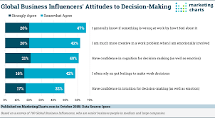 Decision Making Charts And Diagrams Ipsos Global Biz Influencers Decision Making Oct2018