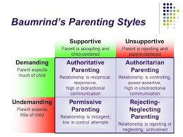 Baumrinds Parenting Styles Factors Of Control