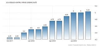 United States Average Monthly Prime Lending Rate 1950 2018