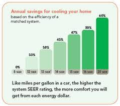 Seer Rating Chart Home Braffords Heating And Cooling