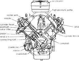 automotive engine article about automotive engine by the automotive engine