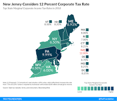 Will New Jersey Be Tied For Highest Corporate Tax Rate