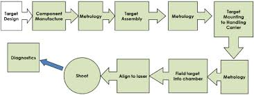 Delivery Flow Chart Target Fabrication And Delivery Process Flow Chart From N