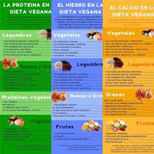 Página Principal - Veganism Blog