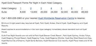 Best Hyatt Hotels For Suite Awards Suite Upgrades