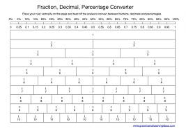 Kindergarten Converting Fractions To Decimals Worksheet 1 besides Converting Fractions to Terminating and Repeating Decimals  A additionally Fractions  Decimals   Percentages  Table Worksheet by imath also Converting Between Fractions  Decimals  Percents and Part to Whole also Easy Fraction To Decimal Chart for Teaching about Decimals together with  likewise Write fraction as decimal – 3 Worksheets   FREE Printable as well Converting Fractions Decimals And Percents Worksheet Free also Convert Fractions to Decimals 2 Worksheet   abcteach in addition Converting Fractions to Decimals Worksheet 1   Kelpies in addition Fractiono Decimals Worksheets Ordering Fractions And Worksheet 4th. on converting fractions to decimals worksheet