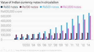 Indian Currency Chart For School Project Value Of Indian Currency Notes In Circulation