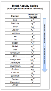 Activity Series Of Metals Chart Single Displacement Reactions
