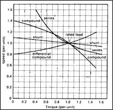 dc motor calculations part national instruments figure 5 13 typical speed versus torque characteristics of various dc motors