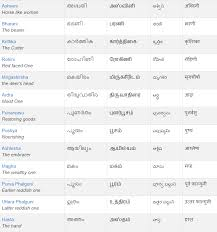 Nakshatra Animal Chart In Tamil Whats Your Nakshatra Find Your Unique Character By Your