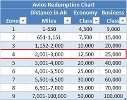 British Avios Redemption Chart Revisited Booking A Transatlantic Flight On Aer Lingus With