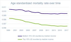 2003 Charts Top 40 Top Charts Us Mortality Inequality In The Us Club Vita