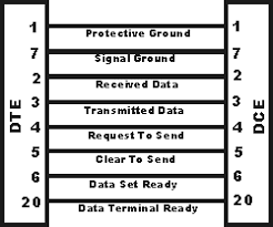 rs232 cables seraial data pin connections radio electronics com typical rs232 serial data cable