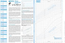 Cdc Down Syndrome Growth Chart Baby Growth Chart Down Syndrome Down Syndrome Growth Chart