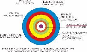 Membrane Pore Size Chart Purepro Usa Nanofiltration Nf Membrane Elements