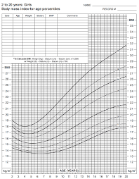 Bmi Chart For Girls Bmi Chart For Children Calculate Your Body Mass Index With