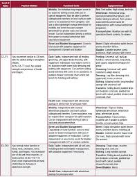 Spinal Cord Injury Chart Understanding Spinal Cord Injury Part 2 Recovery And