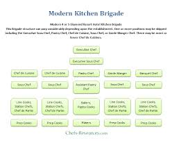 Hotel Kitchen Hierarchy Chart Modern Kitchen Brigade System In 2019 Hotel Kitchen