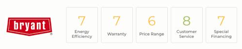 2020 Best Furnace Brands Top 10 Buying Guide Modernize