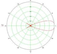 Коммуникации и связь Однопроводная антенна бегущей волны Реферат  Вид ДН однопроводная антенна бегущей волны в горизонтальной плоскости при значениях λ равных 10 м и 100 м представлены на рис 4 и 5