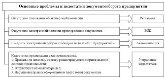 Курсовая работа Организация документооборота в компании ЗАО  Рис 5 Основные проблемы и направления их решения