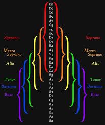 Octave Range Chart So Helpful Soprano Mezzo Alto Tenor Baritone Bass Range