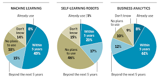 Artificial Intelligence Survey Of It Professionals