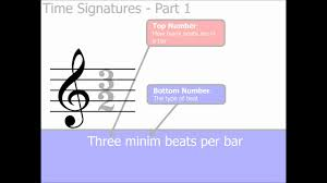Note Values Chart Pdf Time Signatures Part 1 The Basics Music Theory