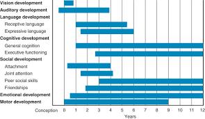Child Development An Overview Sciencedirect Topics