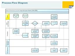 Sap Sales Order Process Flow Chart Sap Sd F Ow Diagram Wiring Diagrams