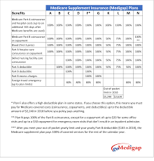Medicare Supplement Plan Chart Medicare Supplement Plans Comparison Chart 2018 How To