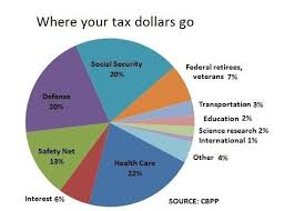 Tax Supported Safety Nets Chart Answers Heres Where Your Federal Income Tax Dollars Go