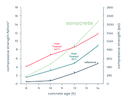 Sonocrete Superior Concrete Strength And Workability