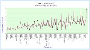 Gdp Nominal Vs Gdp Ppp Statisticstimes Com