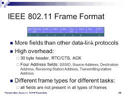 802 11 frame format a single segment network data link layer ppt video online download