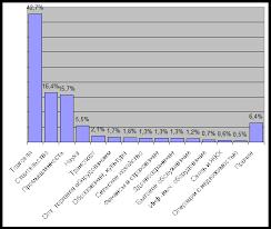 Реферат Малые предприятия и их роль в экономике Число малых предприятий по отраслям экономики в 2000г