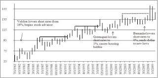 Commodity Pendulum Swings And U S Treasury Long Bond