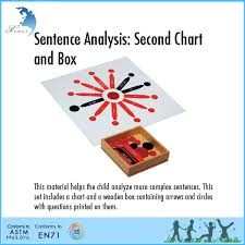 Montessori Sentence Analysis First Chart And Box Additional Arrows And Circles Buy Arrows And Circles Montessori Sentence First Chart And Box