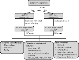 Twin Pregnancy Growth Chart Impacts Of Different Methods Of Conception On The Perinatal