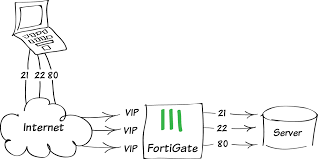 port forwarding fortinet cookbook is port forwarding safe at Port Forwarding Diagram
