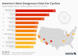 Chart Americas Most Dangerous Cities For Cyclists Statista