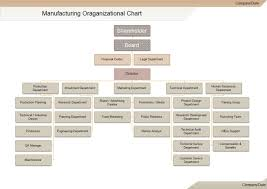 Sample Business Organizational Chart Manufacturing Org Chart Organizational Chart Chart