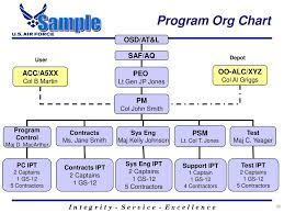 Peo C4i Org Chart 2018 Development Rfp Release Template This Template Is For