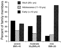 Age Of Obesity Onset And Body Mass Index Bmi Kgam 2 Of