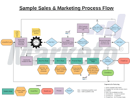 Why You Need A Sales Marketing Process Flow To Achieve