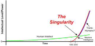 jimpintoblog the singularity ray kurzweil offers a framework for envisioning the twenty first century an age in which the marriage of human sensitivity and artificial intelligence