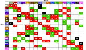 Easy Pokemon Type Chart Pokemon Type Effectiveness Chart Gen 7 Www
