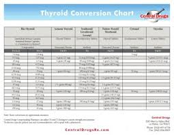 Thyroid Conversion Chart Central Drugs Thyroid Protocol Med Adjustment Excel Male Trt Health Forum
