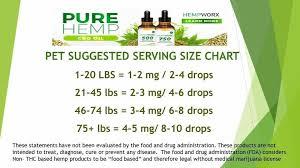 Hempworx Dosage Chart Hempworx Cbd Oil Pet Serving Sizes Its Not Just For People